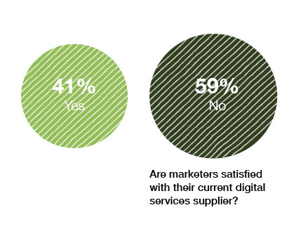 Digital State of the Nation Study