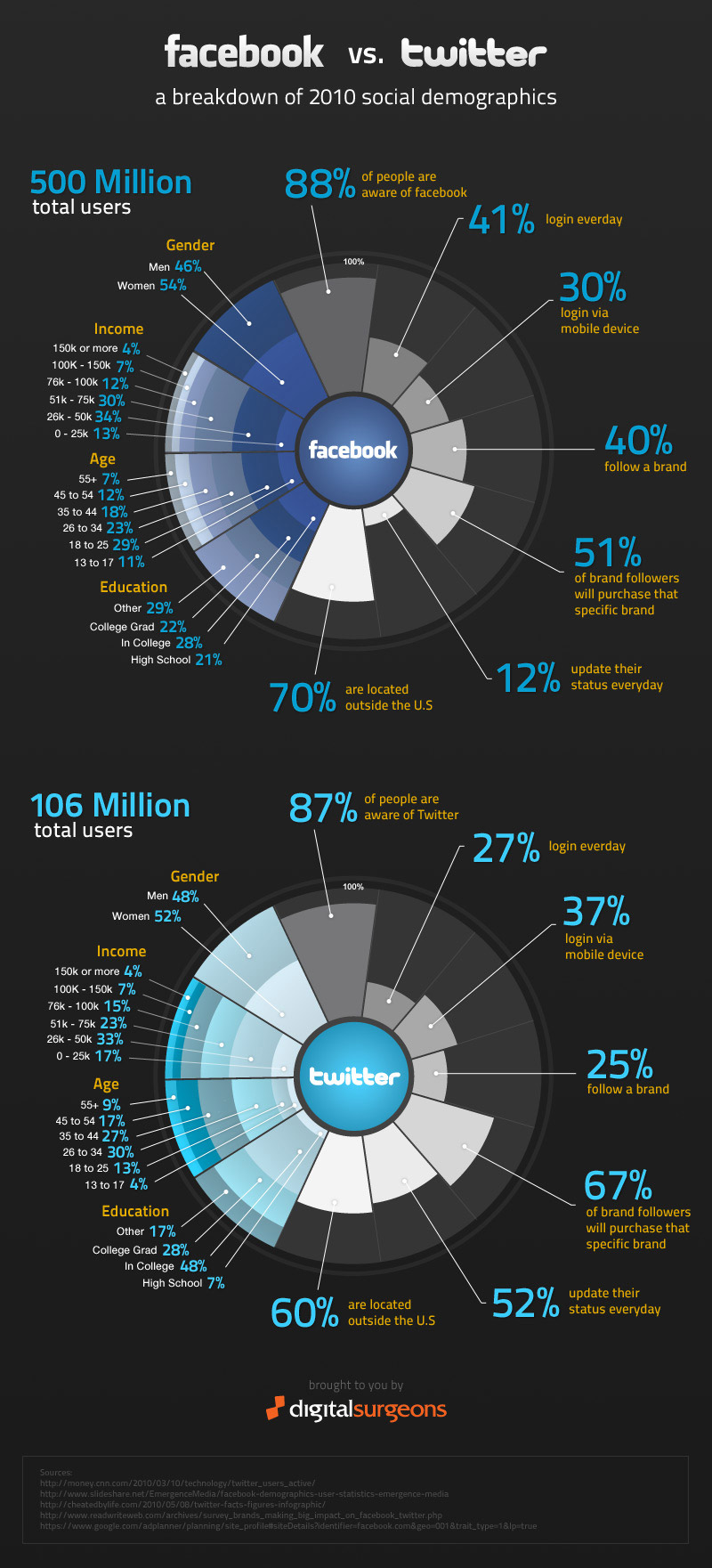 facbook-vs-twitter-deomgraphics