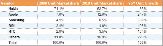 APEJ-Smartphone-Vendor-Share 2009-10