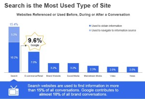 Google WOM & Internet Study