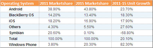 Smartphone-OS-Marketshares-2011-15