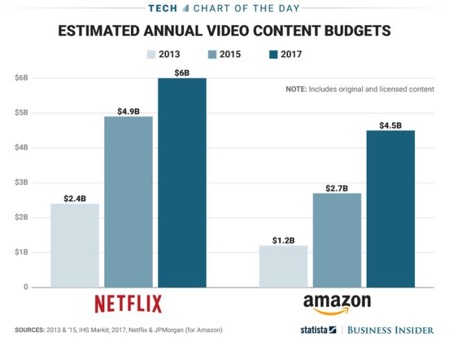 Netflix Amazon Content Investment