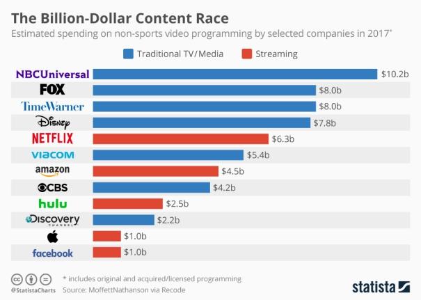 Video_content_spending_in_2017